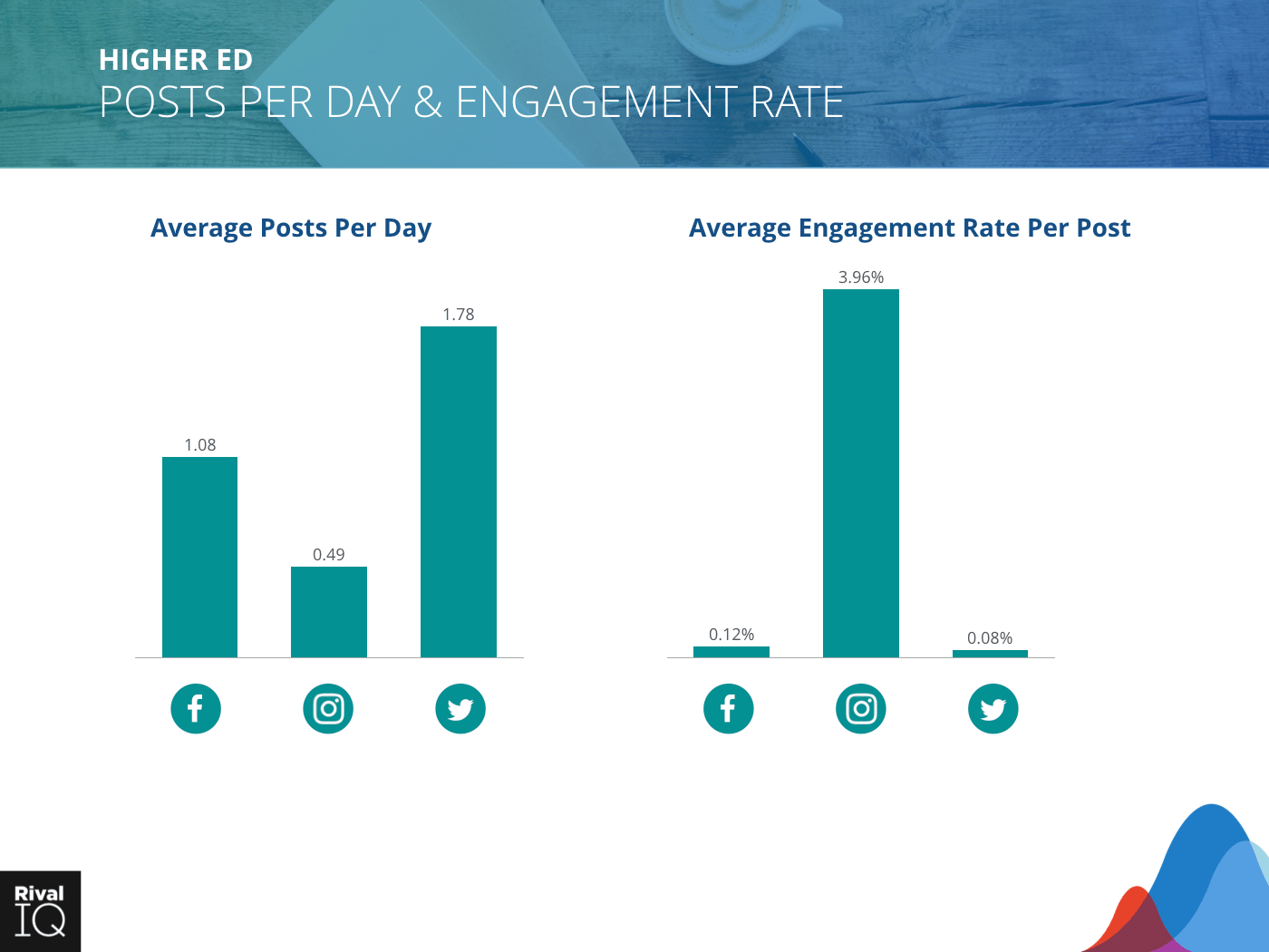 Higher Ed Industry: bar graph, average post per day and engagement rate, all channels.
