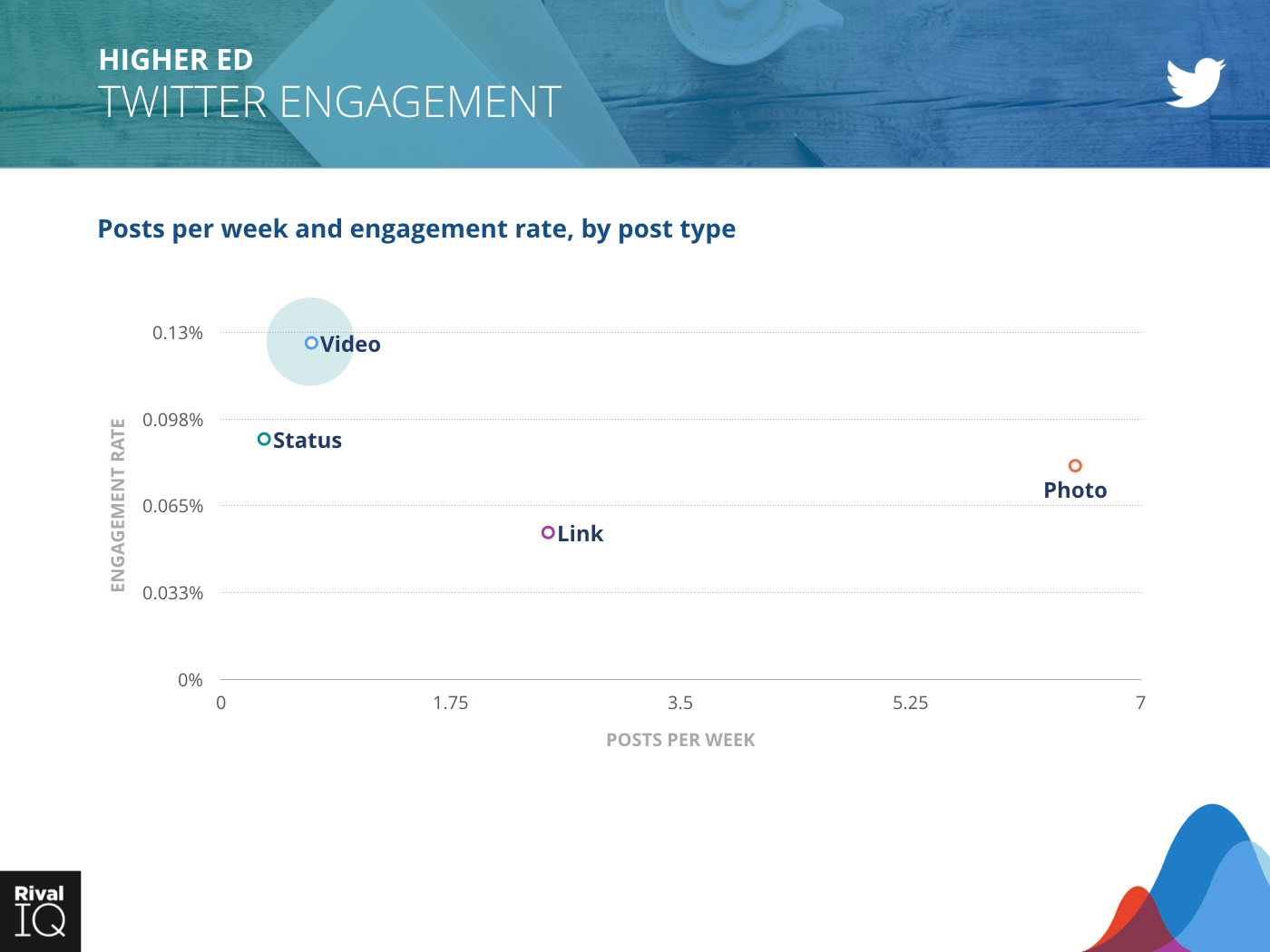 Higher Ed Industry: scatter graph, posts per week and engagement rate on Twitter by post type