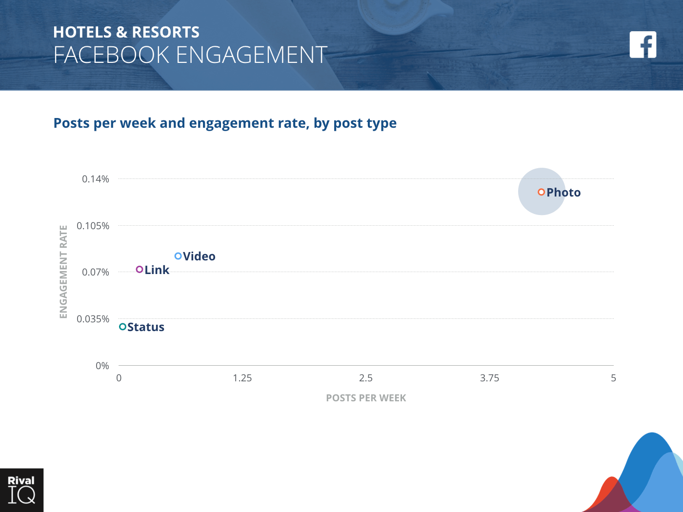 Hotels & Resorts Industry: scatter graph, average post per week by type and engagement rate on Facebook