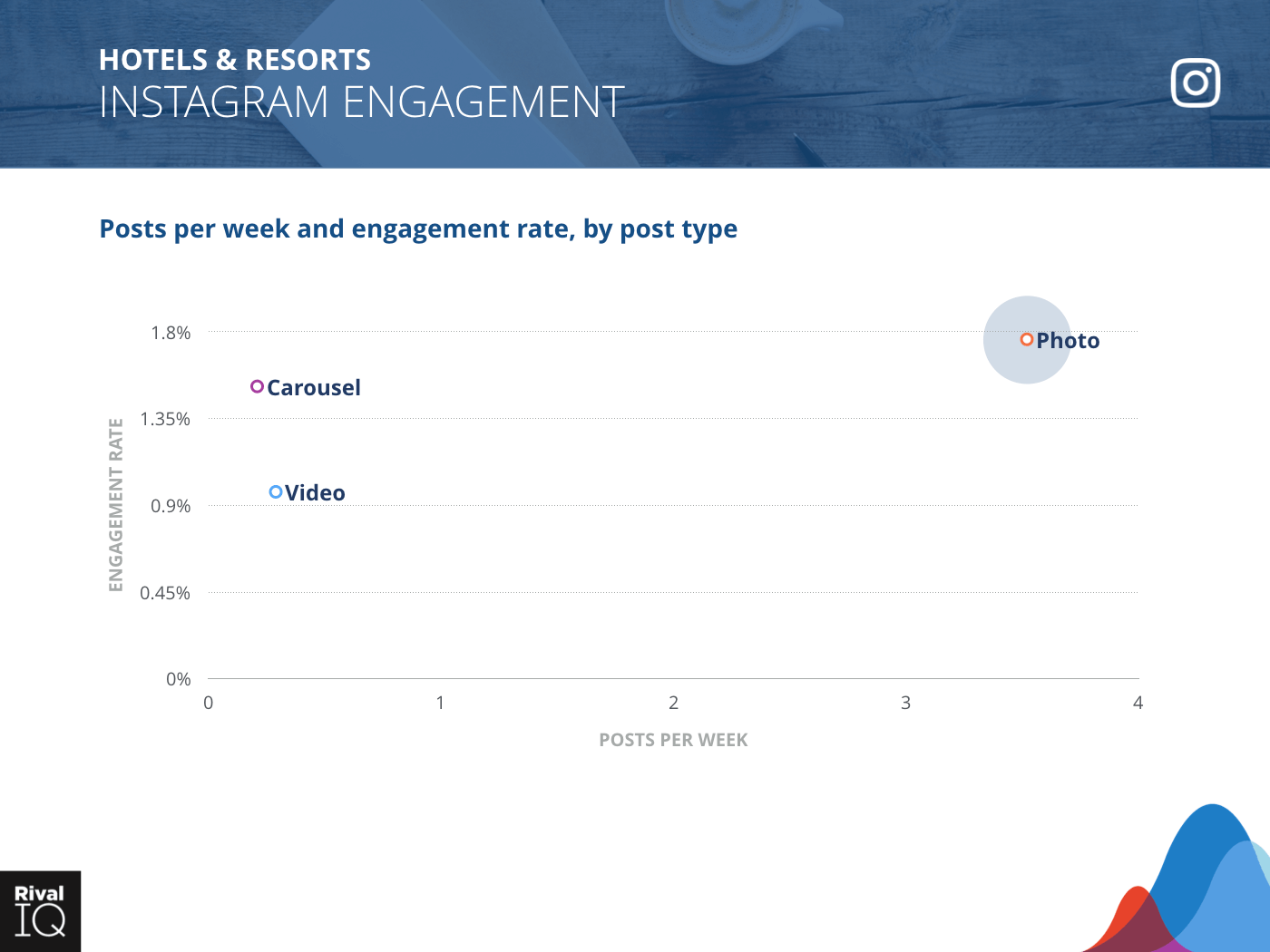 Hotels & Resorts Industry: scatter graph, average post per week by type and engagement rate on Instagram