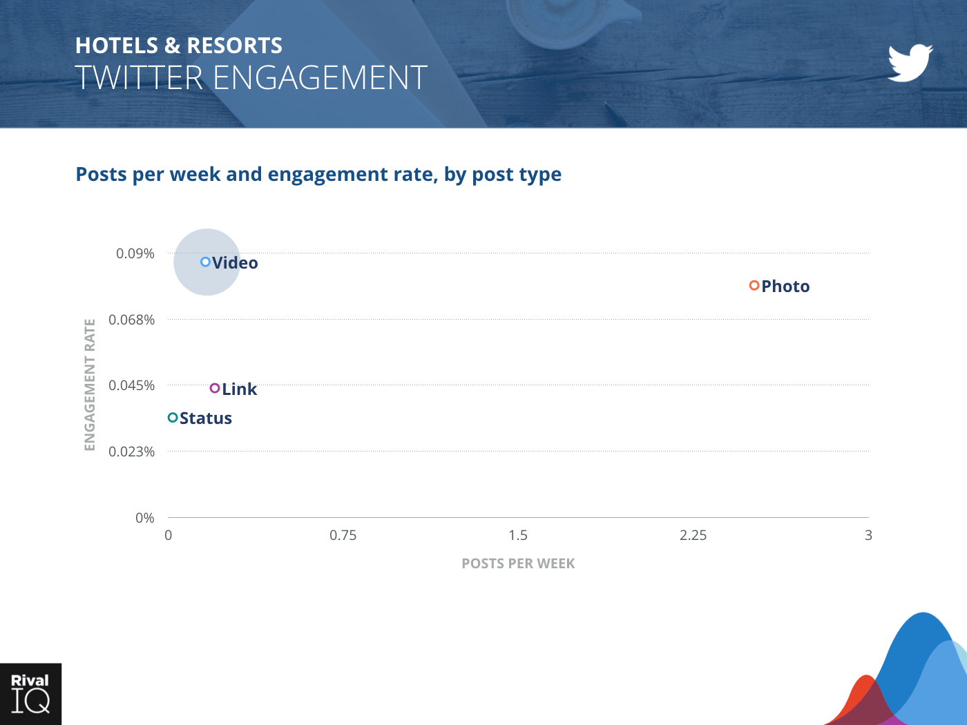 Hotels & Resorts Industry: scatter graph, posts per week and engagement rate on Twitter by post type