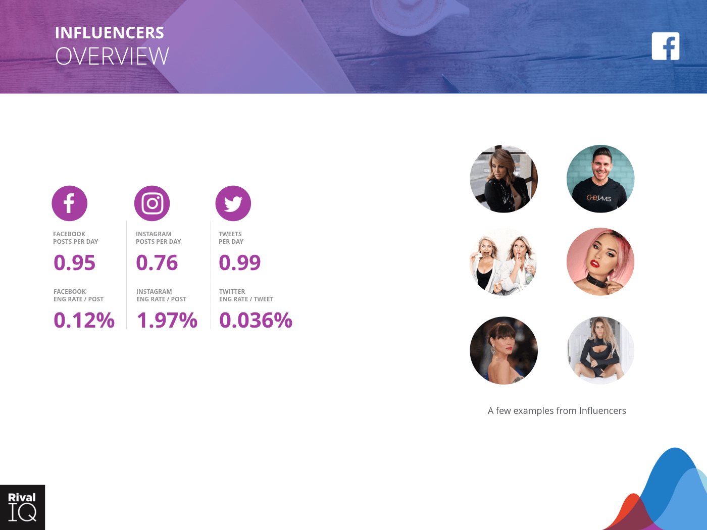 Influencers Industry: brand examples and average metrics, all channels