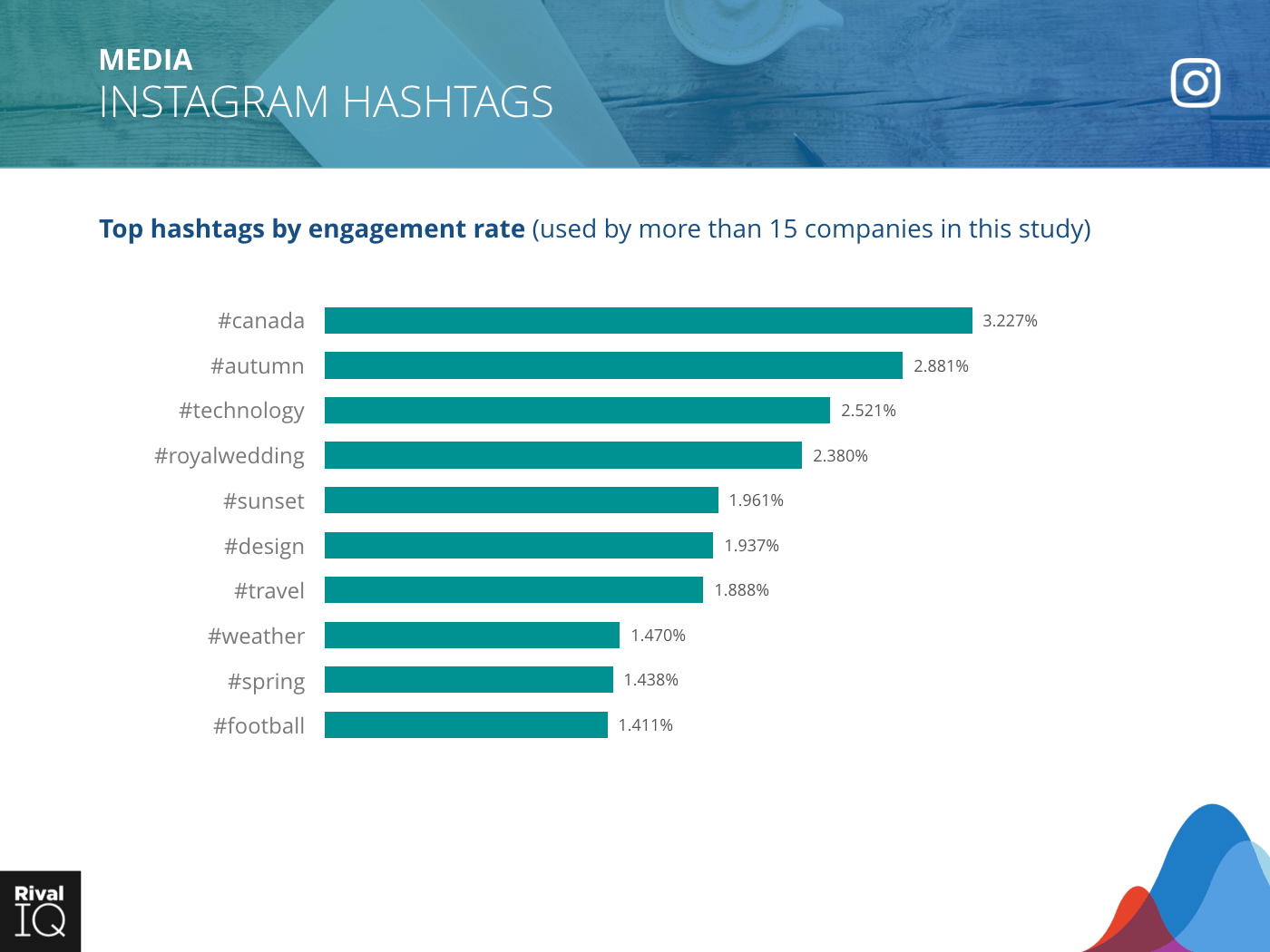 Media Industry: bar graph, top hashtags by engagement rate on Instagram