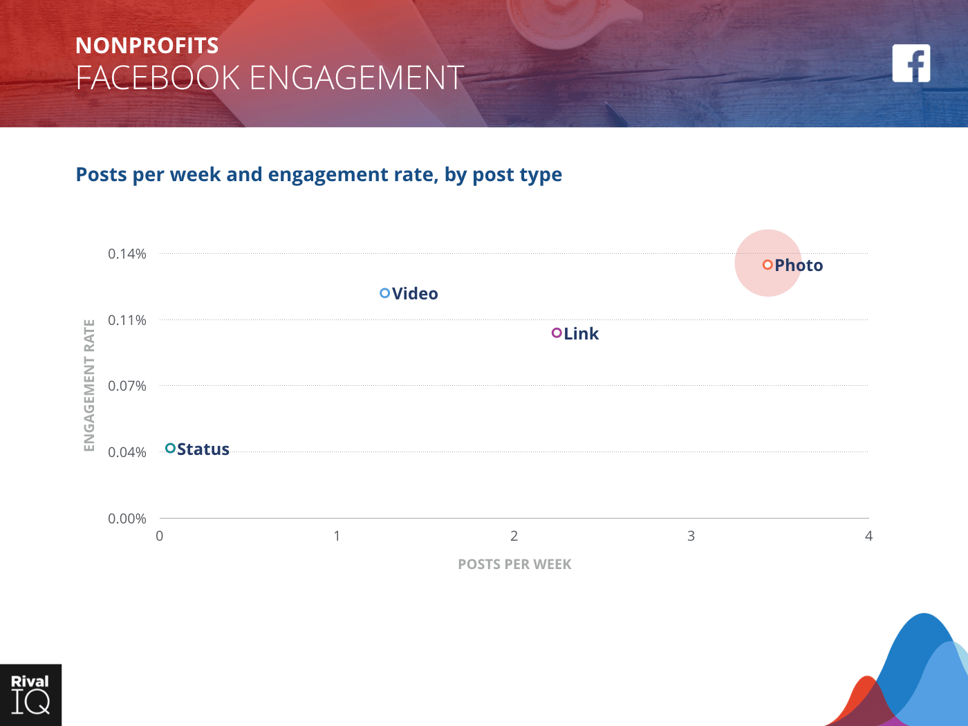 Nonprofit Industry: scatter graph, average post per week by type and engagement rate on Facebook