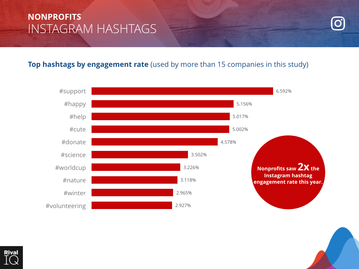 Nonprofit Industry: bar graph, top hashtags by engagement rate on Instagram