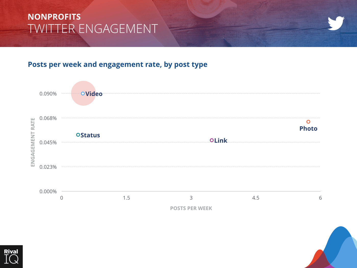 Nonprofit Industry: scatter graph, posts per week and engagement rate on Twitter by post type