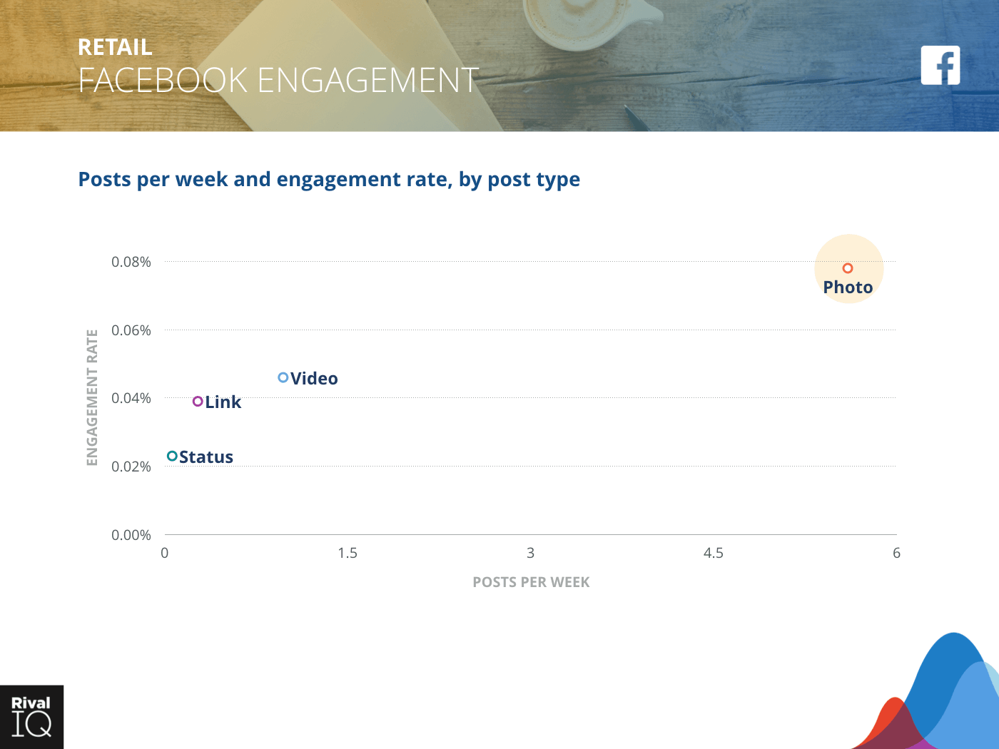 Retail Industry: scatter graph, average post per week by type and engagement rate on Facebook
