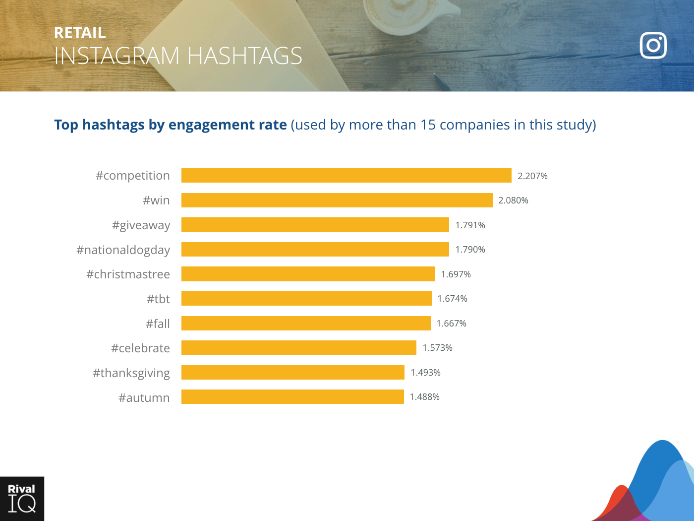 Retail Industry: bar graph, top hashtags by engagement rate on Instagram