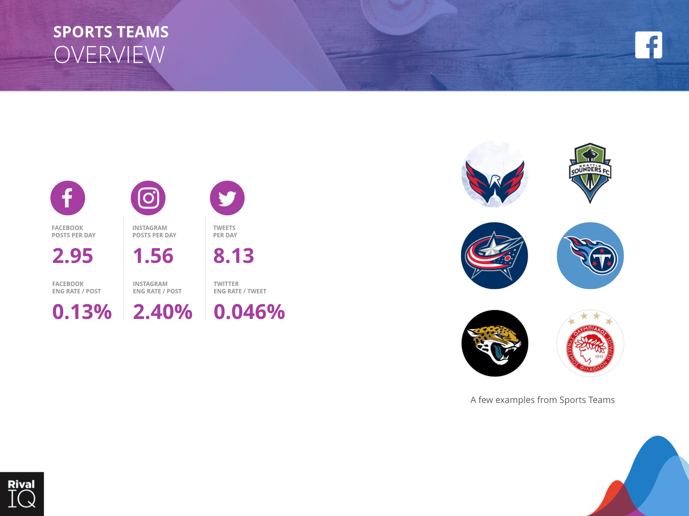 Sports Teams Industry: brand examples and average metrics, all channels