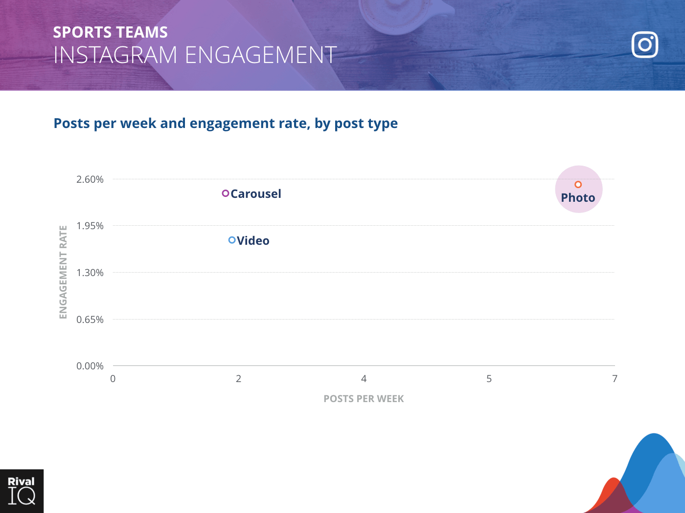 Sports Teams Industry: scatter graph, average post per week by type and engagement rate on Instagram