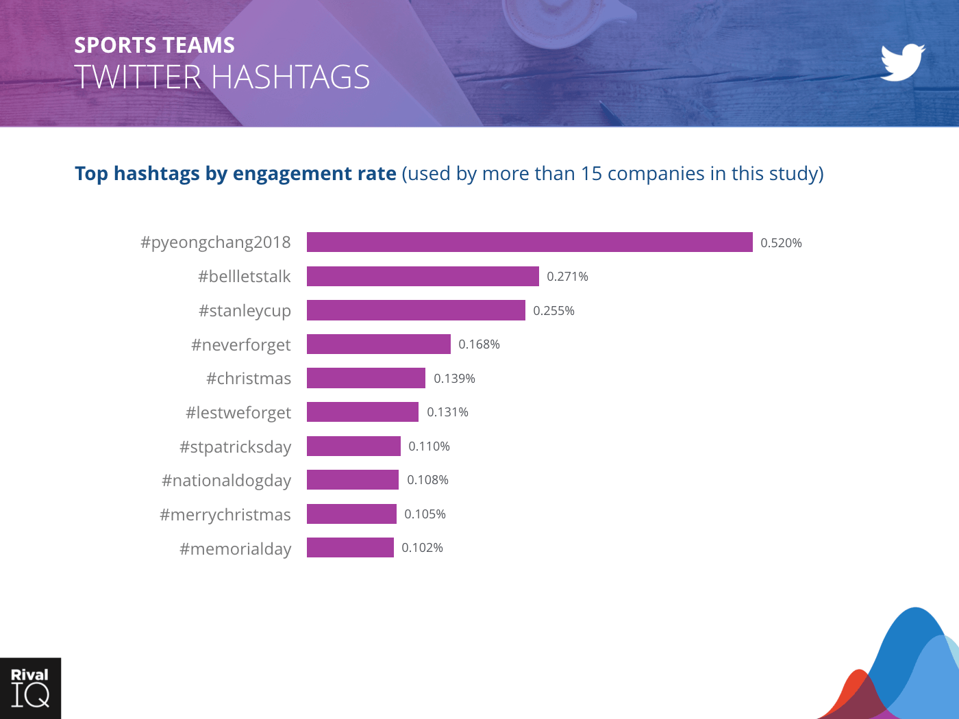 Sports Teams Industry: bar graph, hashtags by engagement rate on Twitter