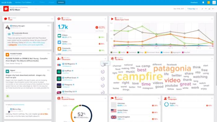 Salesforce Social Studio's social listening dashboard
