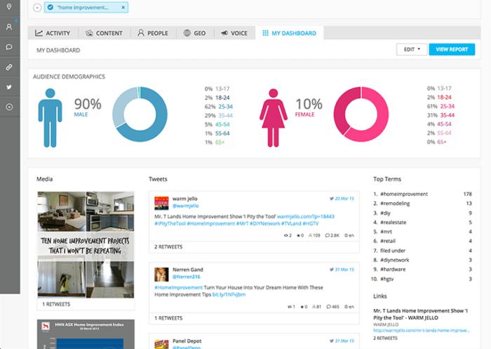 Spredfast's audience demographics dashboard featuring gender breakdowns