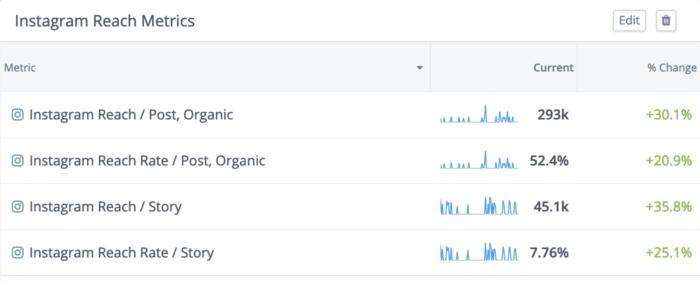 Instagram reach metrics in custom dashboards