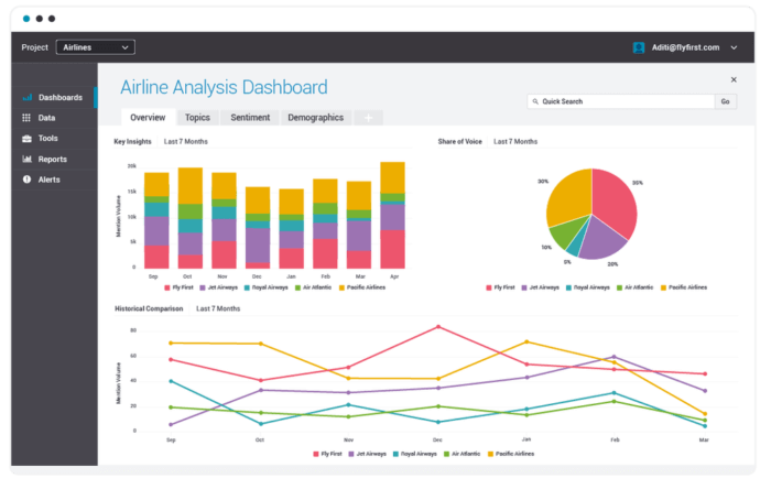Brandwatch's social media listening tool displays key insights, share of voice, and sentiment over time.