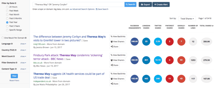 BuzzSumo's social media listening tool displays social shares by channel