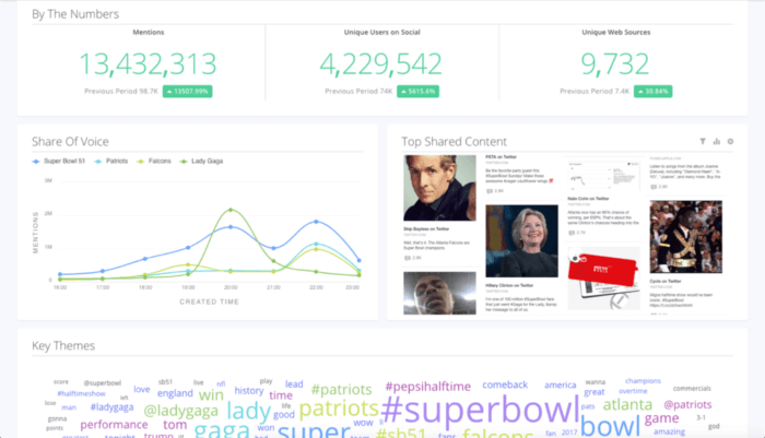 Sprinklr's social media listening tool dashboard displays mentions, unique users, share of voice, and key themes