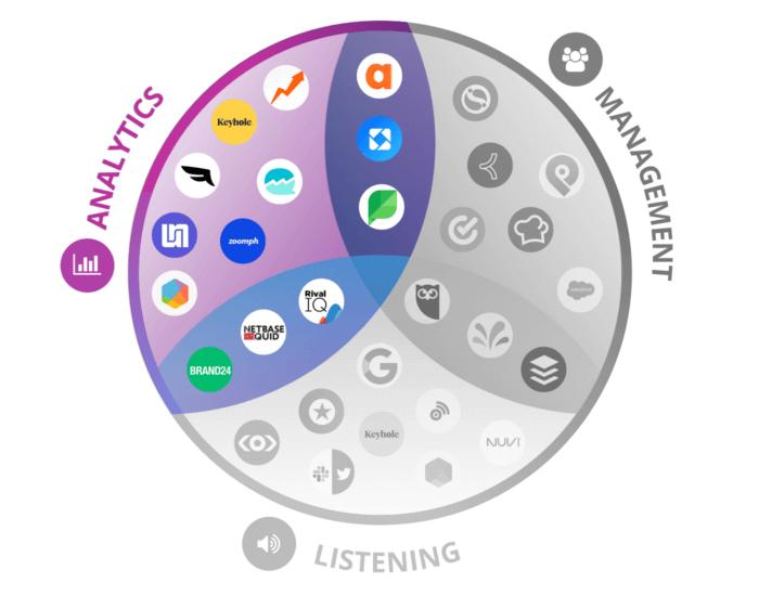 Venn diagram with social media analytics tools highlighted