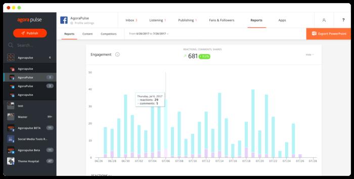 Agorapulse's social media analytics dashboard featuring Facebook metrics