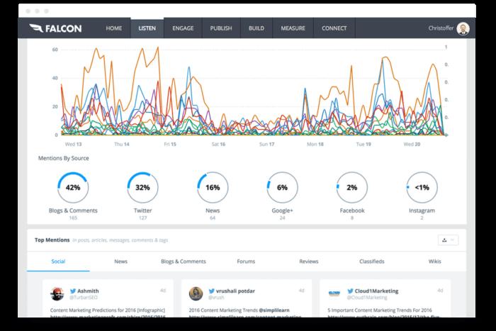 Falcon IO's social monitoring dashboard