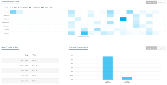 Keyhole's optimal post time social media analytics tool