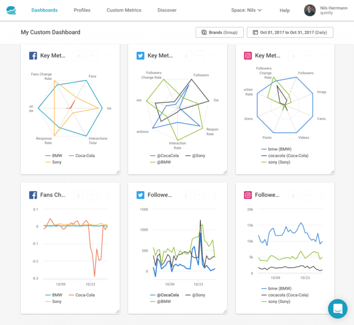 quintly's custom social media analytics dashboards for Facebook, Twitter, and Instagram