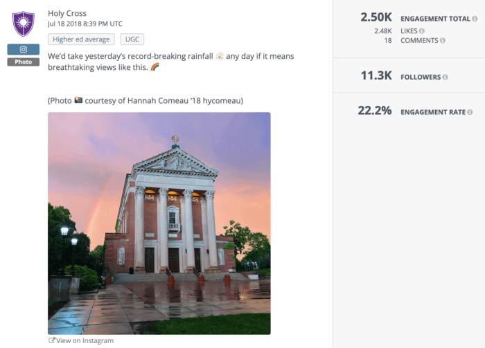 Holy Cross' Instagram post featuring its beautiful campus and a rainbow dominates higher ed social media.