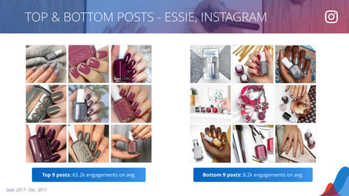 side by side look at the most and least engaging posts on instagram