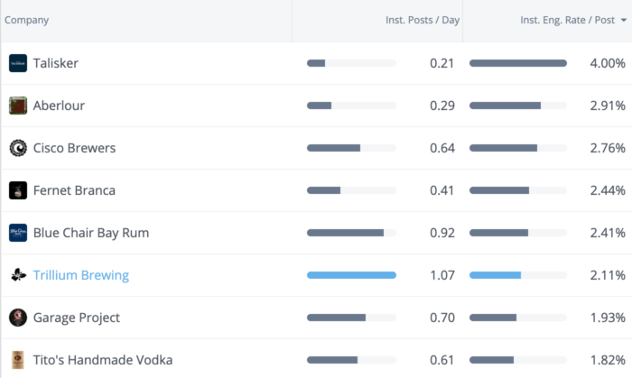 Trillium brewing posts twice as often as the average alcohol brand but still scores 2.11% average engagement rate/post