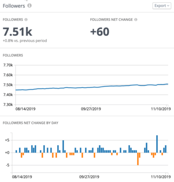 Follower adds and removes over a three-month time period in Twitter Analytics