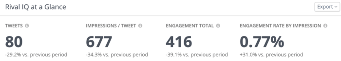New Twitter Analytics include Twitter impressions, tweets, engagement totals, and more.