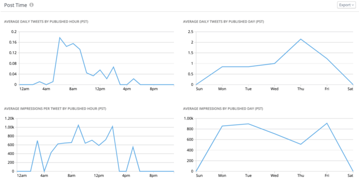 Graphs of average daily tweets by published hour and average impressions per tweet by published hour