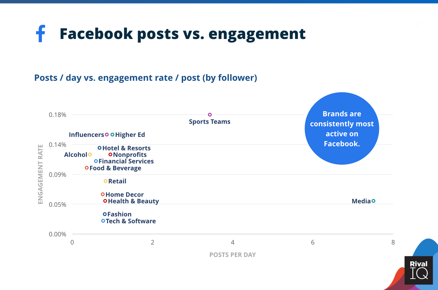 Chart of Facebook posts per day vs. engagement rate per posts, all industries