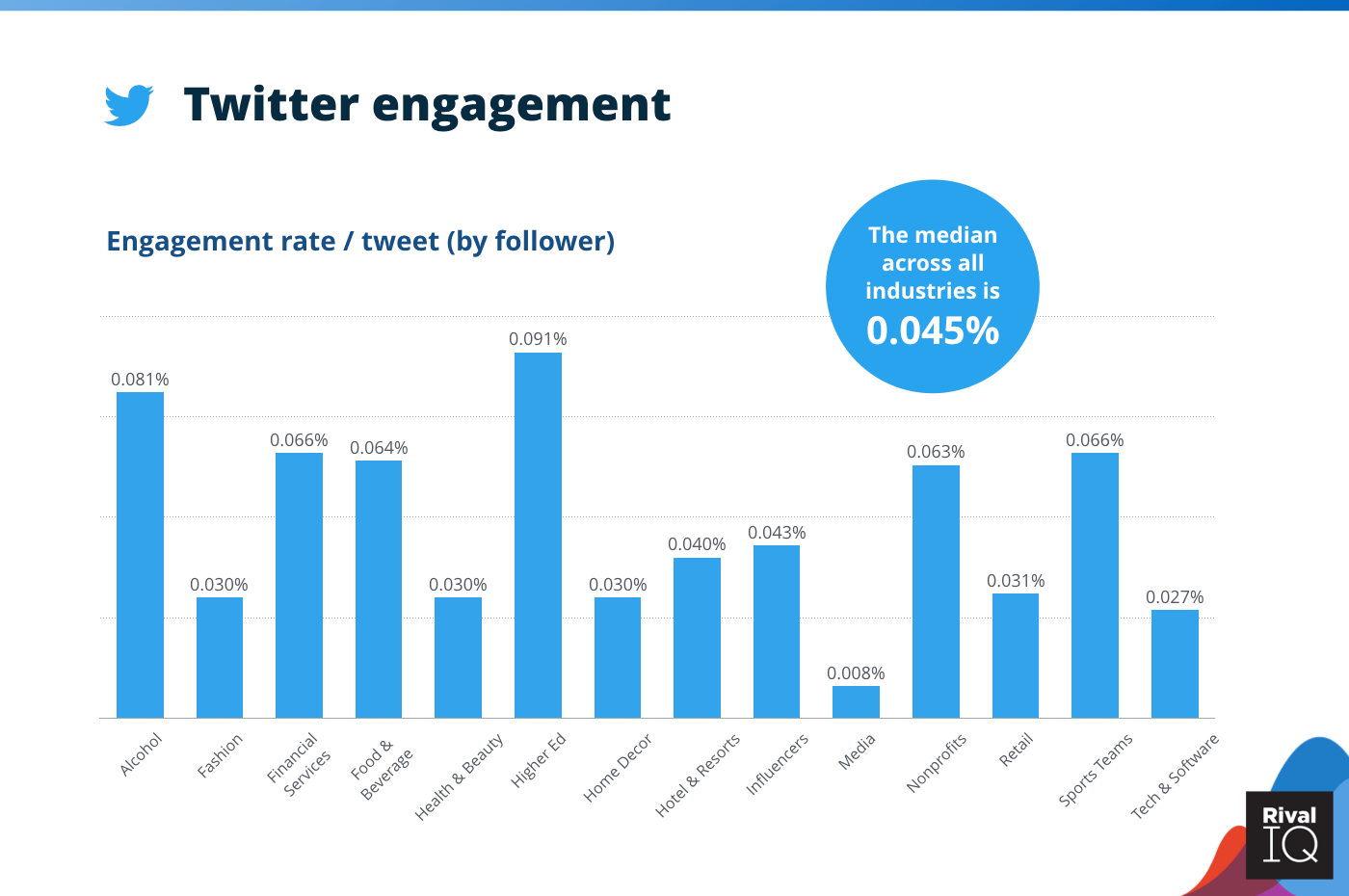 Chart of Twitter average engagement rate per post, all industries