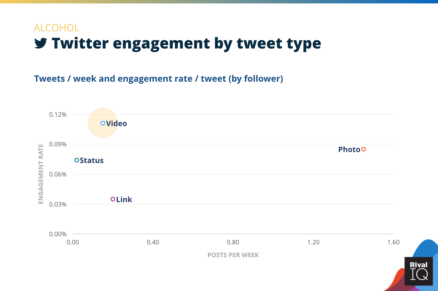 Chart of Twitter posts per week and engagement rate by tweet type, Alcohol