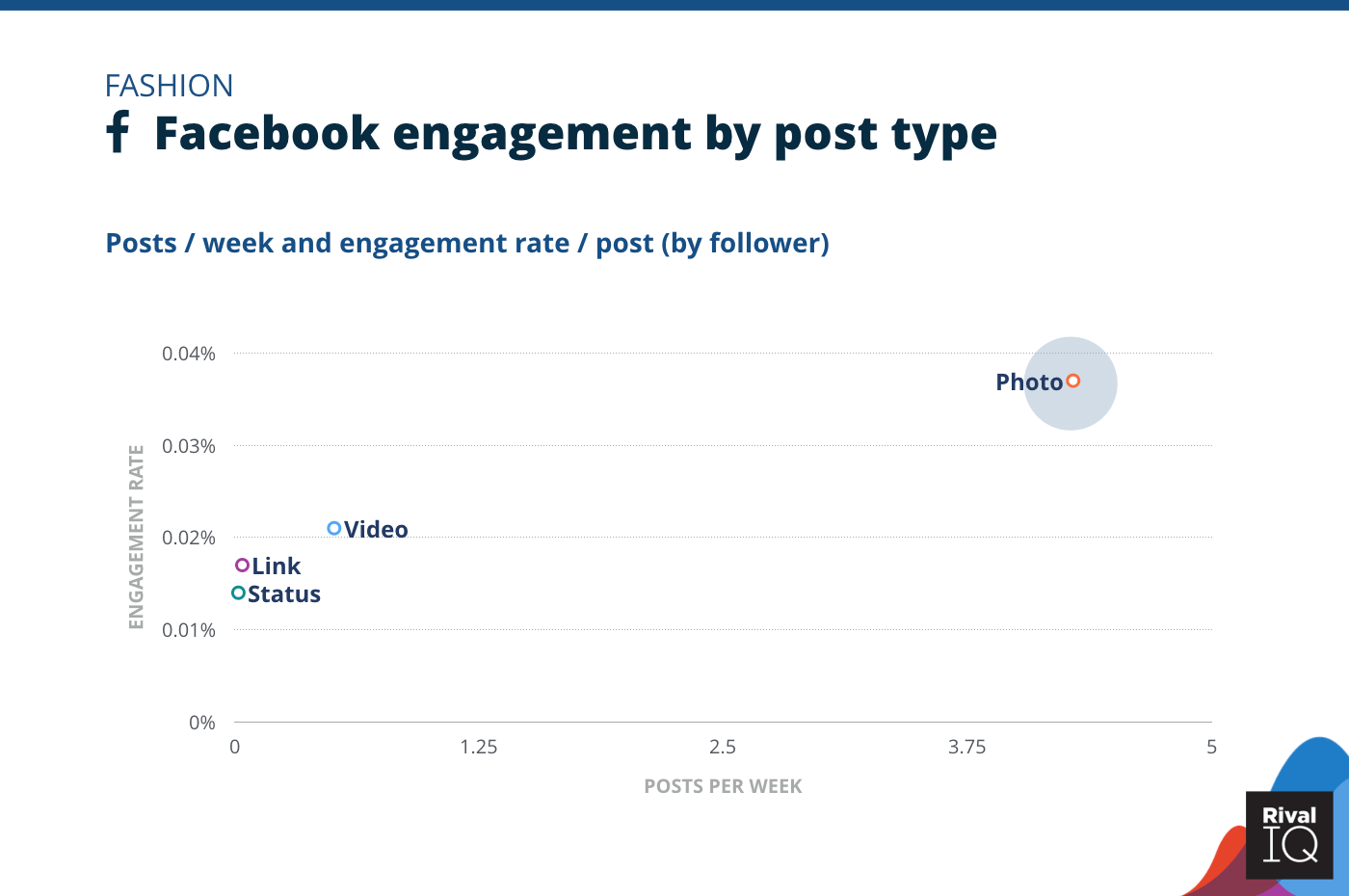 Chart of Facebook posts per week and engagement rate by post type, Fashion