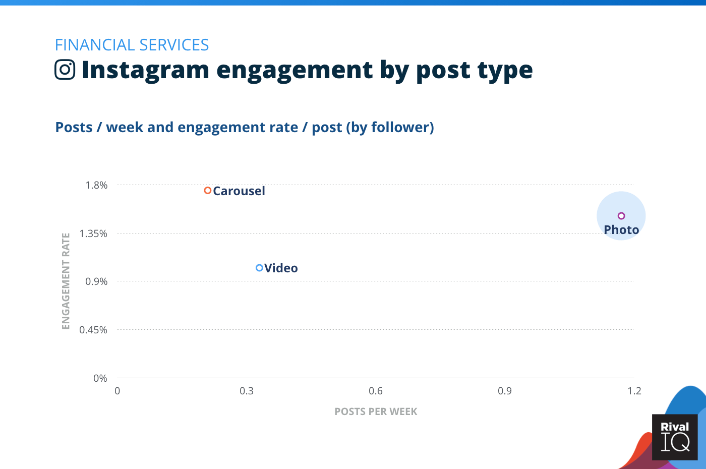 Chart of Instagram posts per week and engagement rate by post type, Financial Services