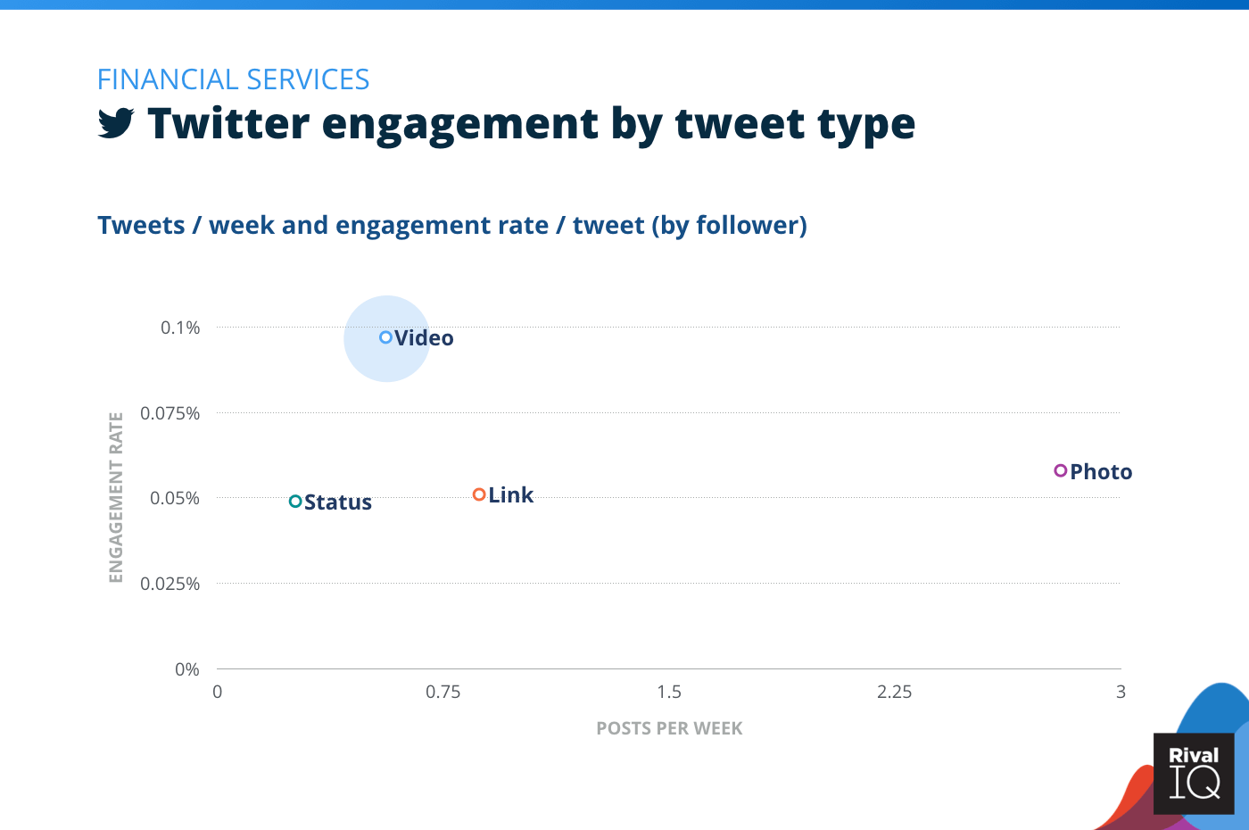 Chart of Twitter posts per week and engagement rate by tweet type, Financial Services