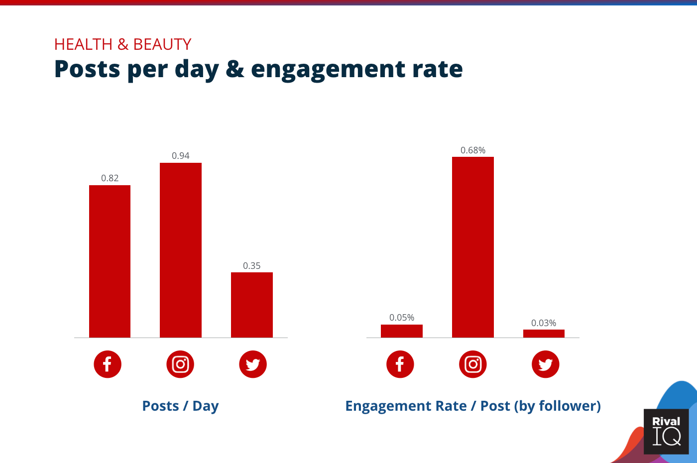 Chart of Posts per day and engagement rate per post across all channels, Health & Beauty