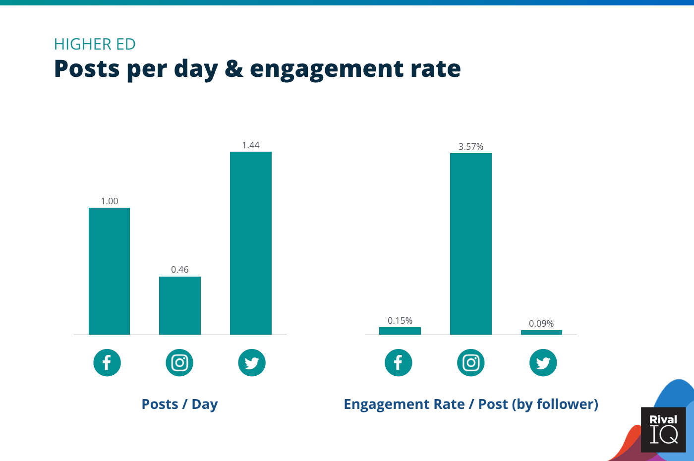 Chart of Posts per day and engagement rate across per post all channels, Higher Ed