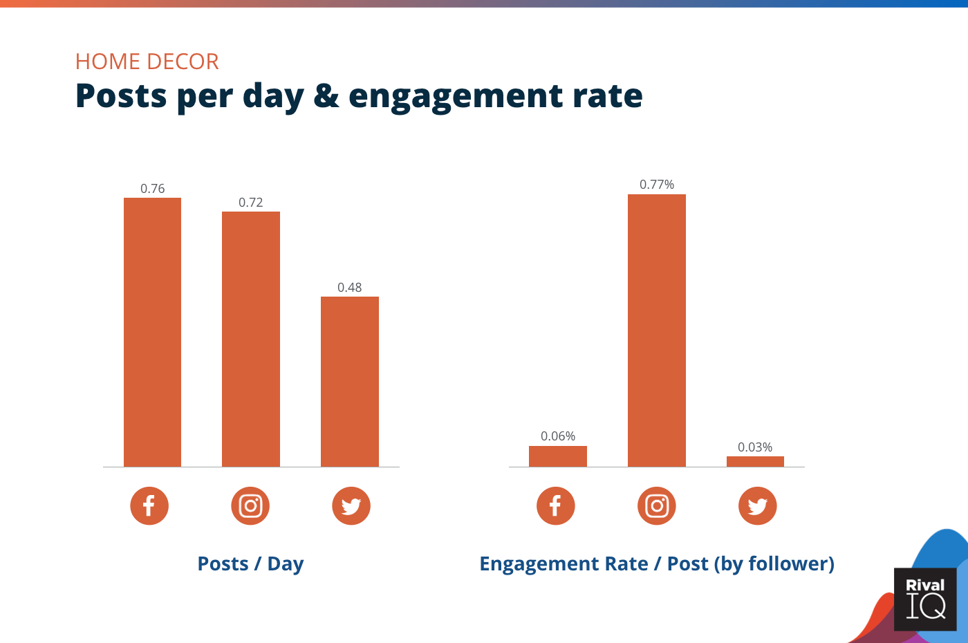 Chart of Posts per day and engagement rate per post across all channels, Home Decor