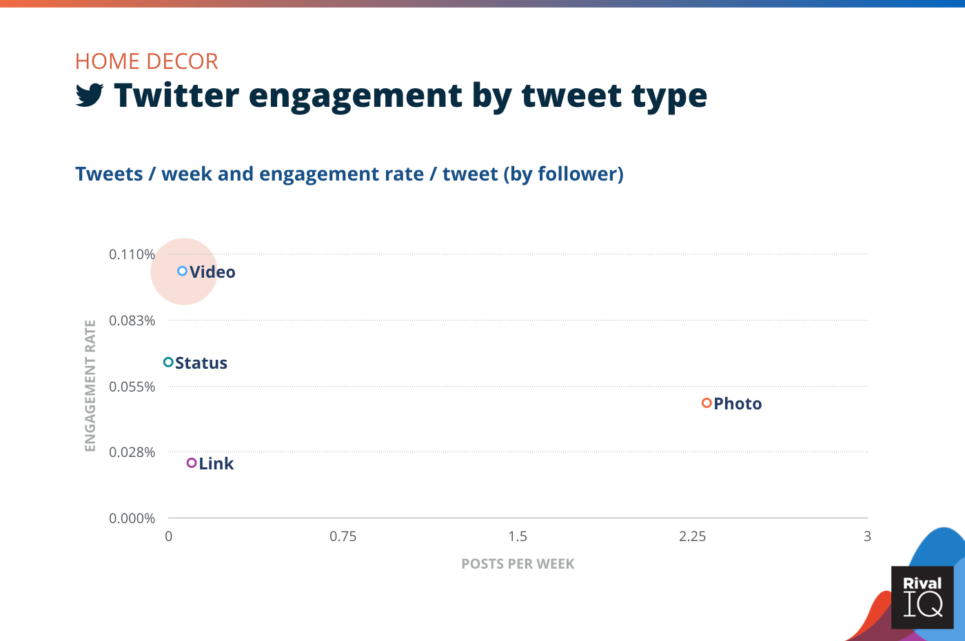 Chart of Twitter posts per week and engagement rate by tweet type, Home Decor
