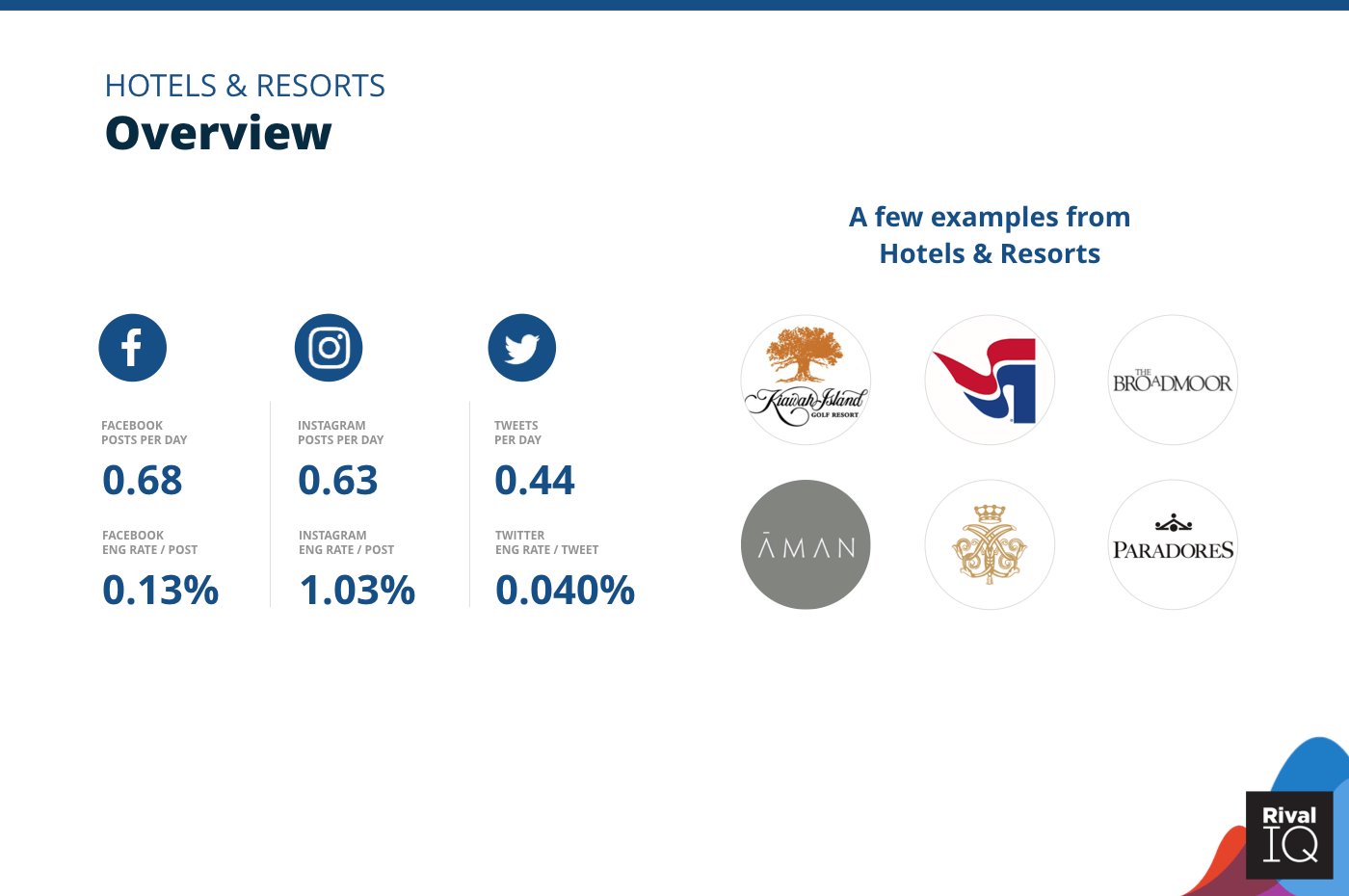 Overview of all benchmarks, Hotels & Resorts