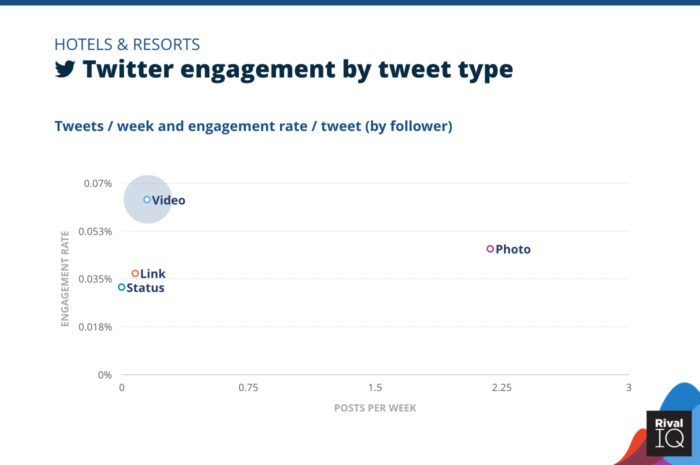 Chart of Twitter posts per week and engagement rate by tweet type, Hotels & Resorts