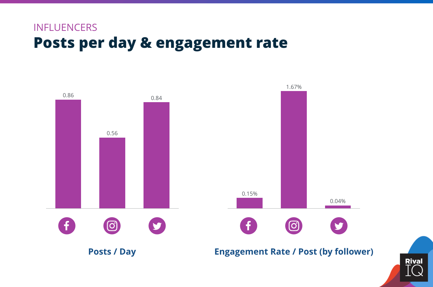 Chart of Posts per day and engagement rate per post across all channels, Influencers