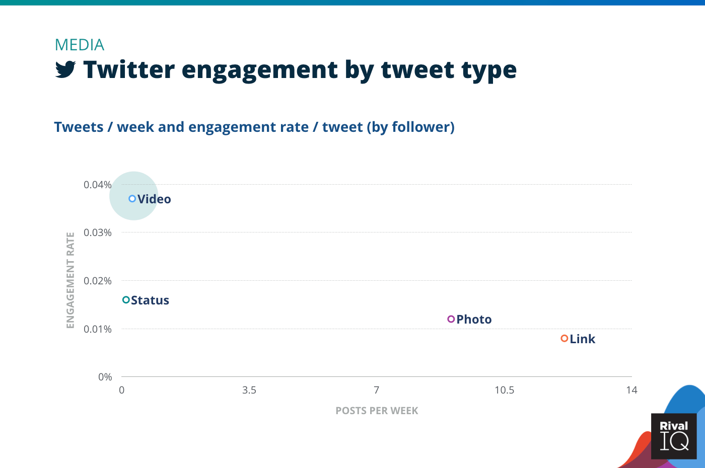 Chart of Twitter posts per week and engagement rate by tweet type, Media