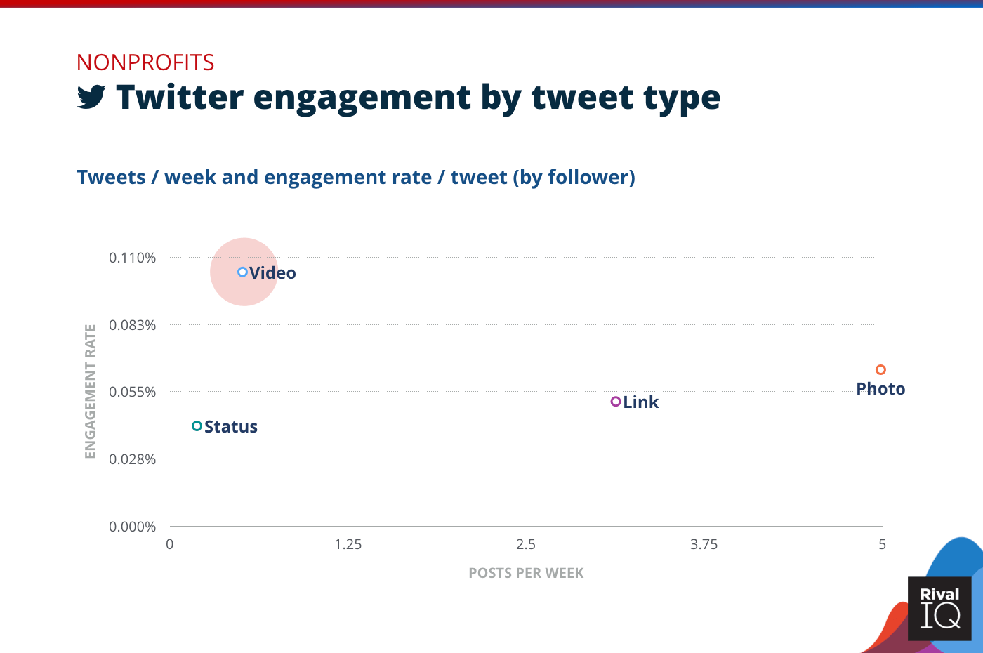 Chart of Twitter posts per week and engagement rate by tweet type, Nonprofits