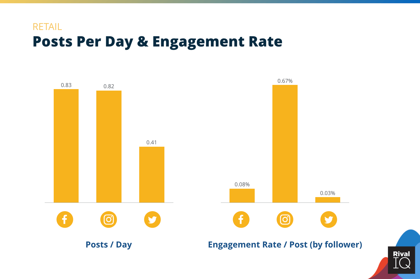 Chart of Posts per day and engagement rate per post across all channels, Retail