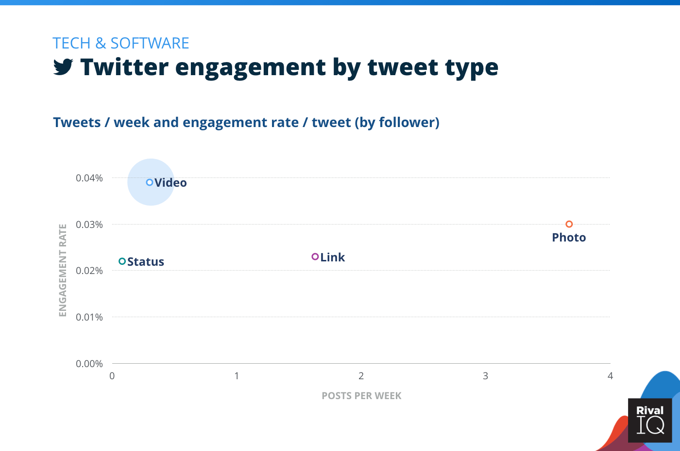 Chart of Twitter posts per week and engagement rate by tweet type, Tech & Software