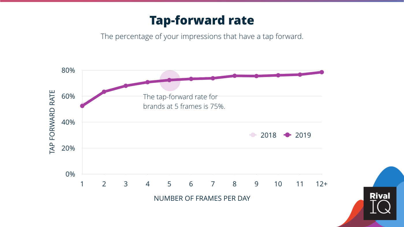 Tap forward rate with little difference compared to last year.